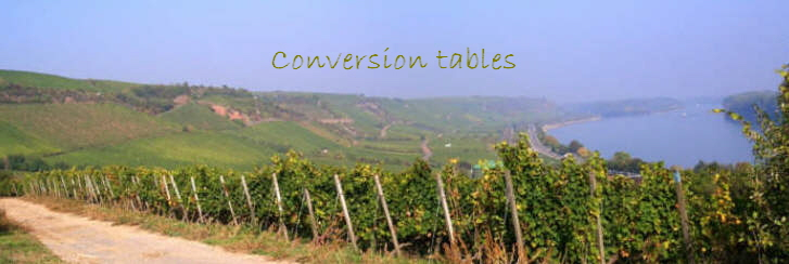 Conversion tables